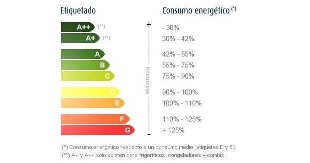Como ahorrar energía al usar los electrodomésticos