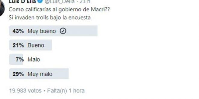 D'Elia lanzó una encuesta en Twitter y como Macri ganaba por paliza y la borró