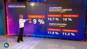 La desocupación subió a 9% y la economía cayó 3,5% en el tercer trimestre del año
