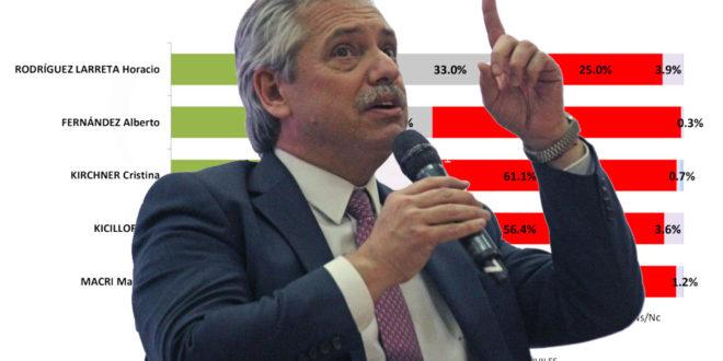 La imagen de Alberto Fernández en caída libre